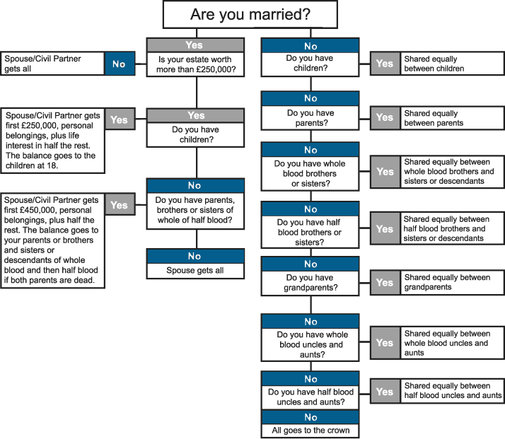 Intestacy rules flow-chart