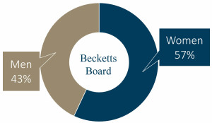 Main Board at Becketts