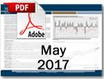 Market Update May 2017 Download